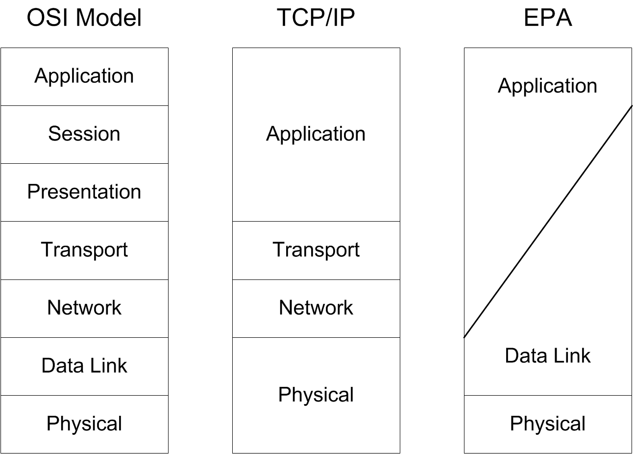 10 Fig. 3. Comparison of network stack configurations with the transformation of syntax and the application layer with the management of the communication.