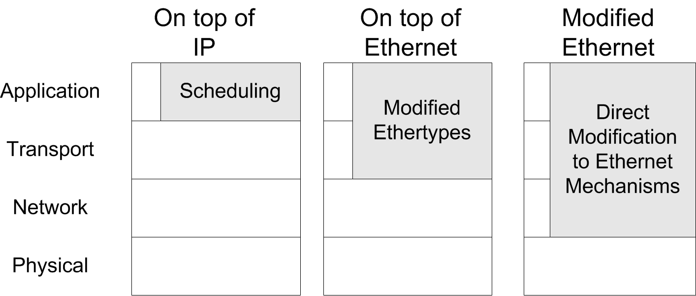 11 Fig. 4. Industrial Ethernet stack implementations of fieldbus operation, especially with respect to maintaining determinism.