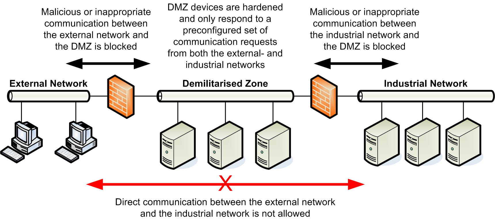 19 Fig. 6. Example of DMZ Implementation analyse existing networks in order to detect and mitigate vulnerabilities.