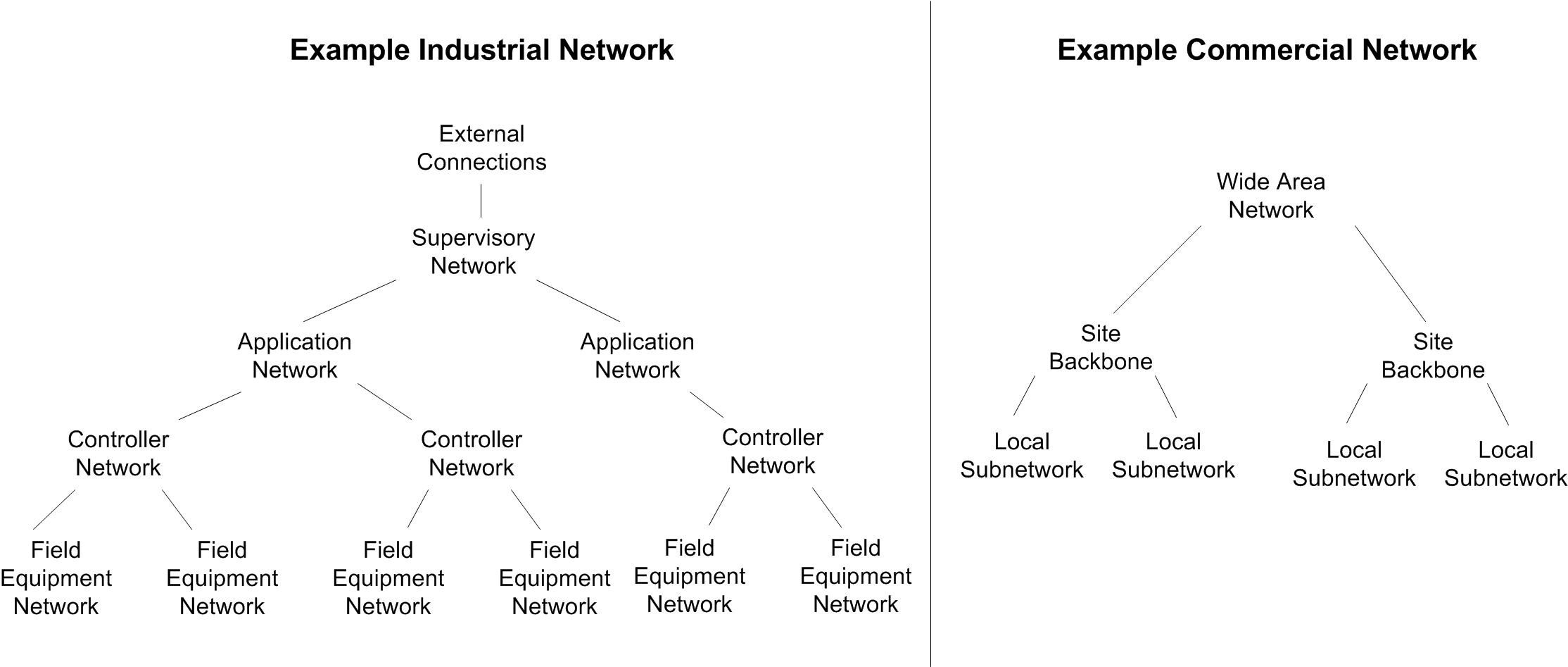 3 Fig. 1. Illustration of the difference in industrial and commercial network architectures A general rule is that response time should be less than the sample time of data being gathered.