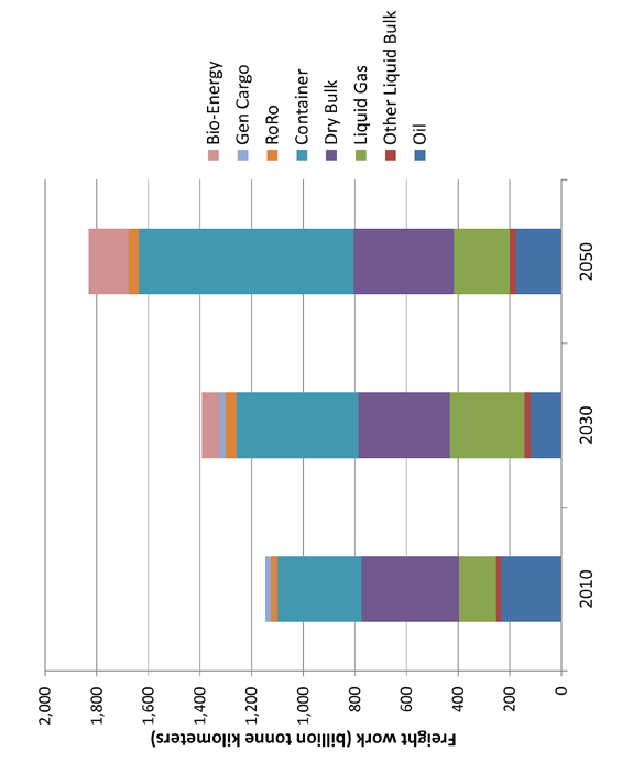 Figure 15: Levels of transport work associated with UK imports in 2010, 2030 and 2050 in the S1 scenario.