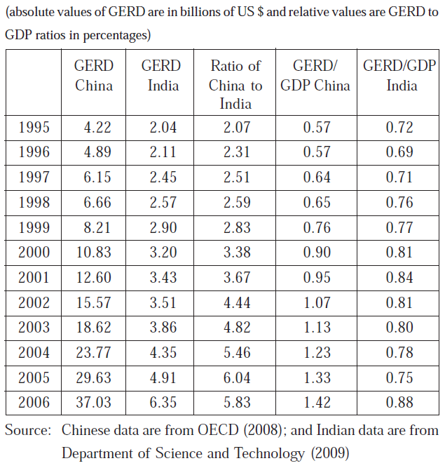 Trends in China and India s