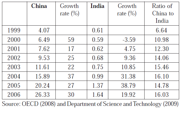 Business enterprise R&D expenditures in both China