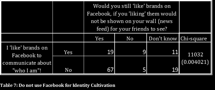 respondents not wanting to admit that they copy their friends likes. In order to elaborate more thoroughly on this issue, it will be brought up during the focus group discussion.
