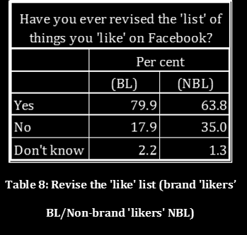 Those who did not like brands on Facebook (37%) were asked to state the reasons for their non-liking behaviour.