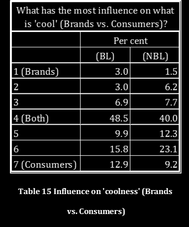 Nearly half of the respondents (45.5%) would argue that they are more inclined to like a brand based on the way it communicates (table 12). There are, however, still 28.