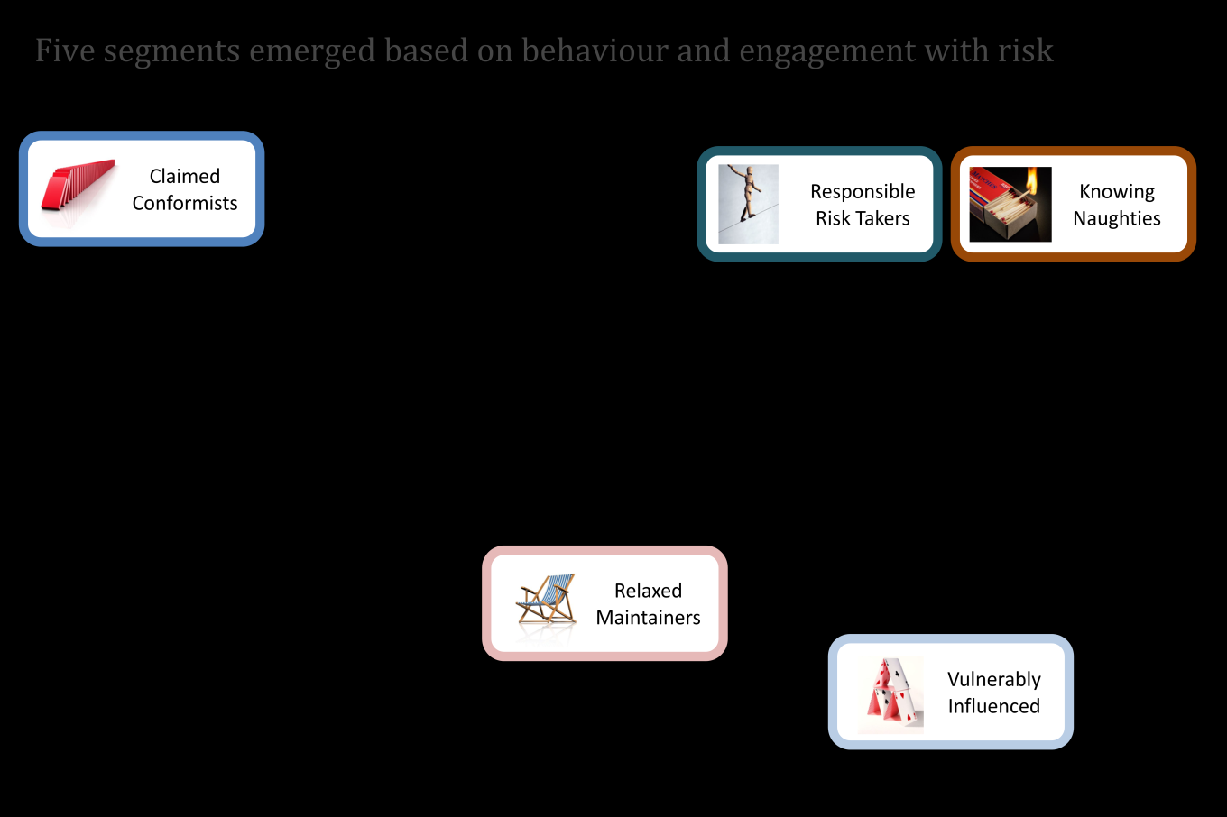 Figure 1 The spread of the five segments relating to their relevance and behaviour Claimed Conformists This segment are engaged with the notion of risk and tend to, as much as possible, avoid them.