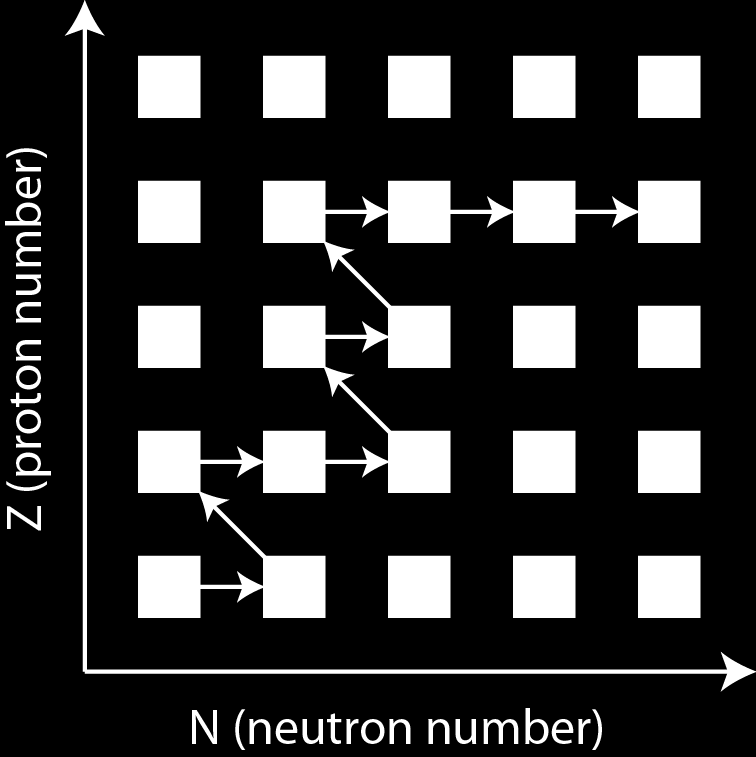 Another Way To Make Au: The r-process Capture neutrons very quickly - rapid compared to the time it takes to beta-decay.