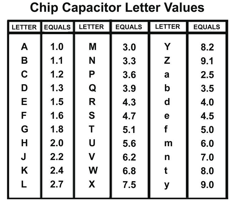 2-DIGIT ALPHANUMERIC CHIP CAPACITOR CHART 1,800pF + 20% 2-digit alphanumeric chip capacitors are always calculated in picofarads the smallest