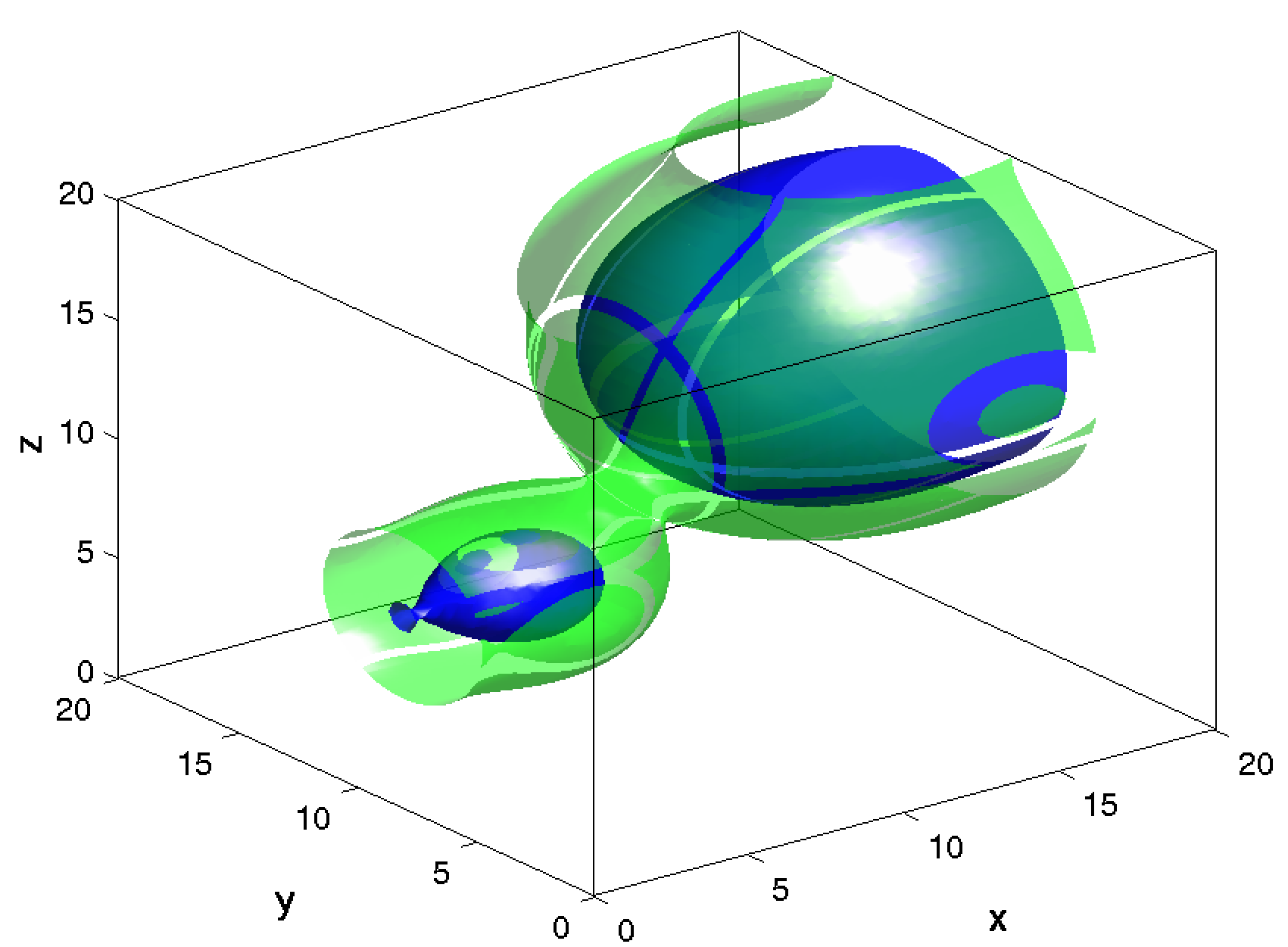 Figure 7: Results for the cvsatmdisp ASAi kry bbd p example problem in 3D. Two isosurfaces of the gradient with respect to the source parameters. They correspond to values of 0.25 (green) and 0.