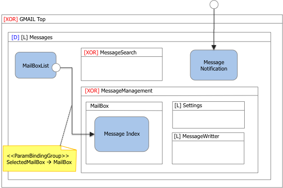 Figure 14: The MailMessages view container comprises a message notification component, which displays notifications of executed actions on MailMessages (illustrated above) Note that the notification