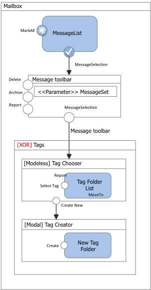Figure 17: The model of the interaction flow for moving a message to an existing or newly created tag.