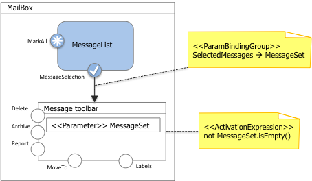 Figure 12: User events that mark one or more messages in the current mail box produce the display of the MessageToolbar view container, which remains visible/active if at least one message is