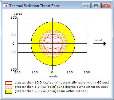 You ve already compared the estimates for the flammable area and the vapor cloud explosion, so now you want to compare the thermal radiation threat zone pictures and the Text Summary screens from the