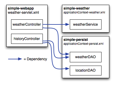 Maven by Example 108 Figure 7.3: Spring MVC Controllers Referencing Components in simple-weather and simple-persist. The POM for simple-webapp is shown in POM for simple-webapp.
