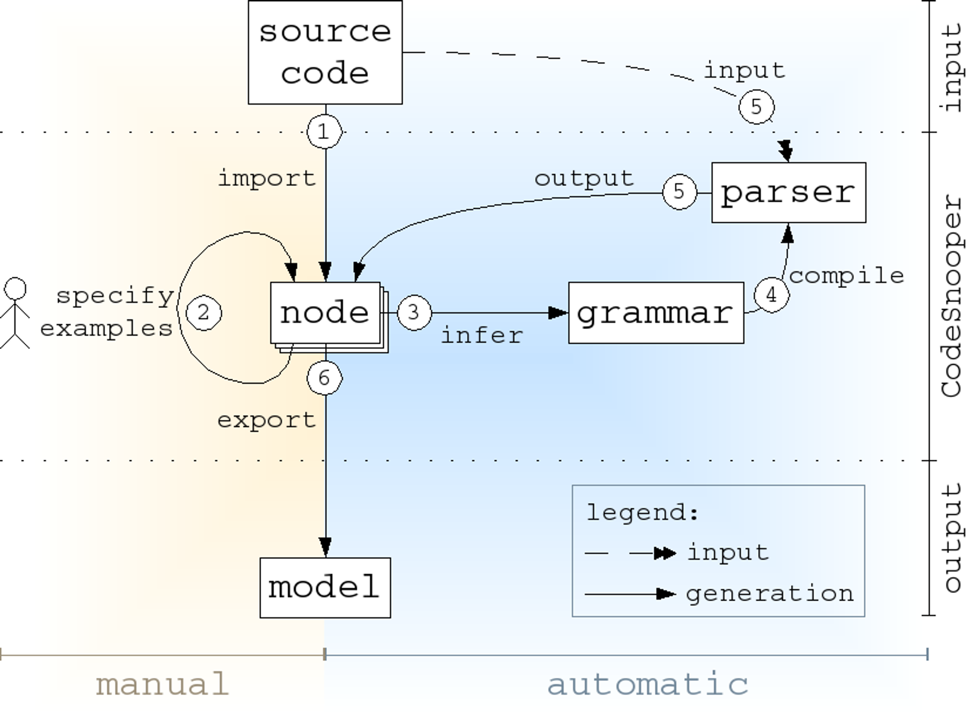 12 CHAPTER 3. PARSING BY EXAMPLE Figure 3.1: The way from source code to a model - step by step.