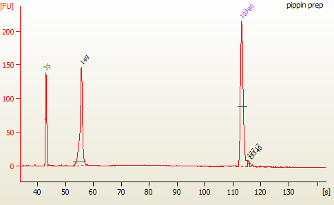 2. mirna library should appear as a peak at 147 bp peak (that correspond for 21 nucleotide insert). Program the protocol for size selection on Pippin Prep Instrument as follow: 1.