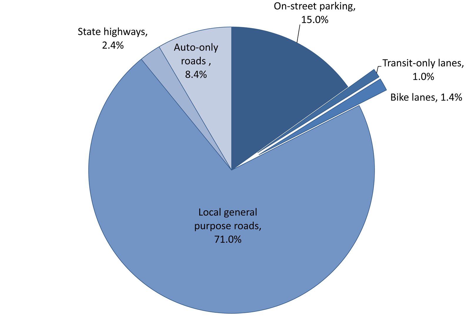 Figure 6. Allocation of Paved Road Space in San Francisco 55 almost entirely to the demands of the automobile.