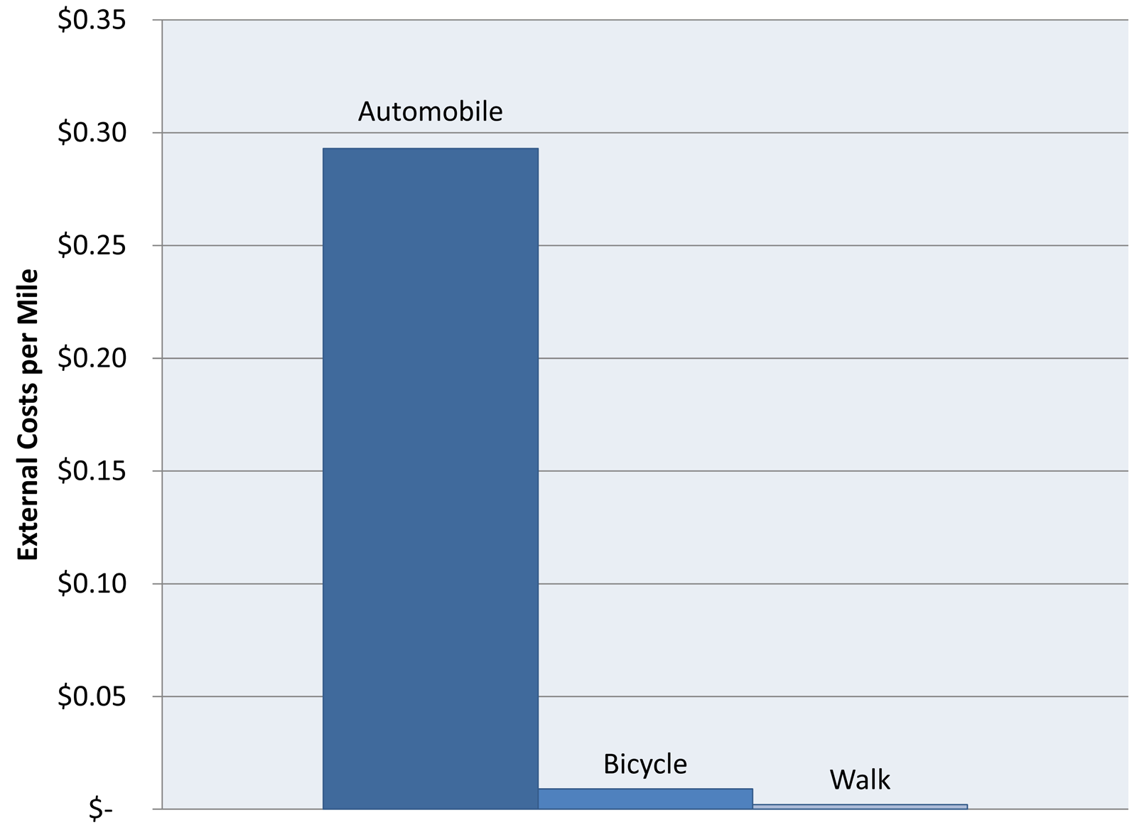 bicyclists and pedestrians user fees.