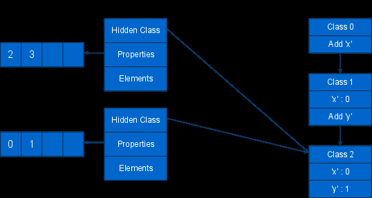 Hidden Classes by Example function Point(x, y) { this.