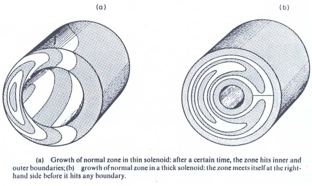 Wilson s approach Modelling 3D quench propagation with propagation velocities [35, p.209].