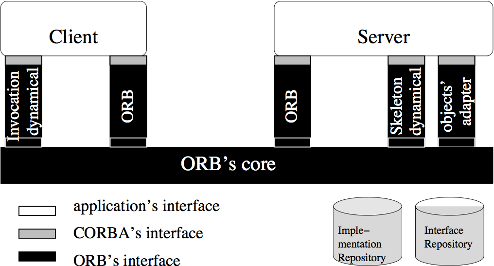 CORBA components : dynamic invocation