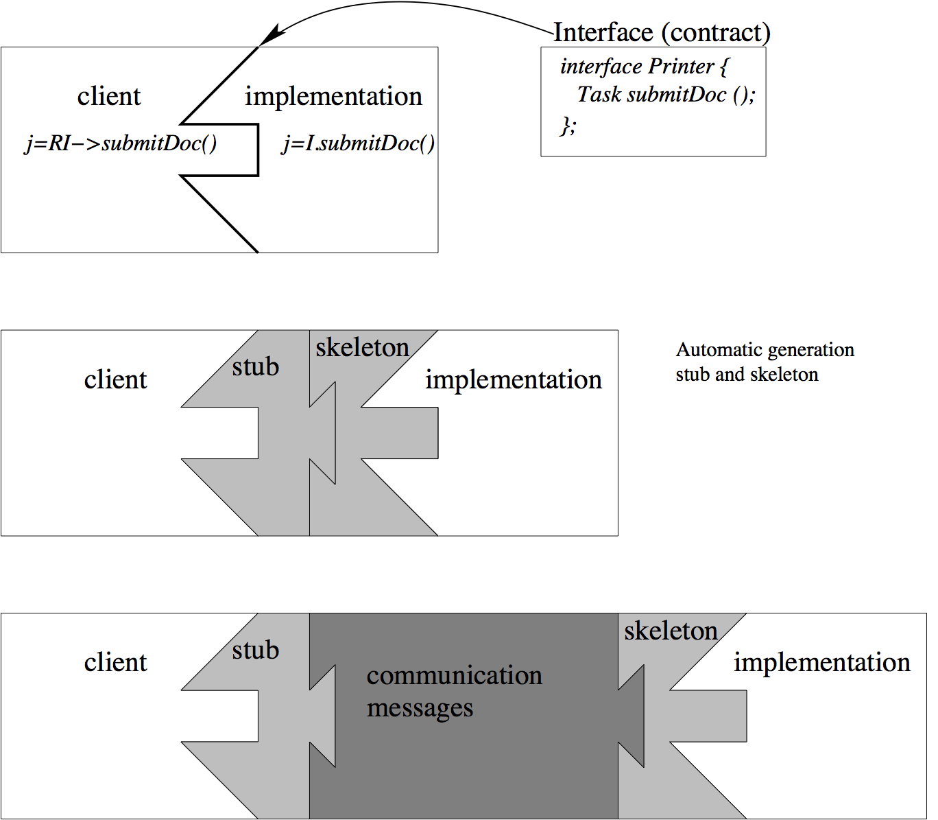 Principle of distributed objects Common