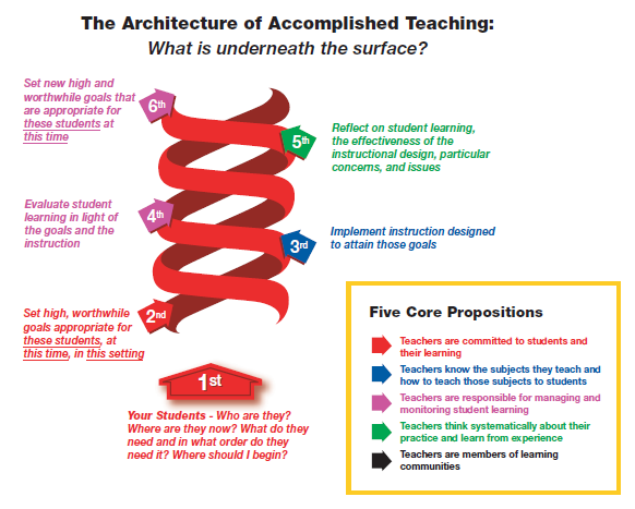 Factors in a Summative Effectiveness Rating The T-PEPG model is grounded in the National Board Professional Teaching Standards (NBPTS), which uses the Architecture of Accomplished Teaching (Figure 1)
