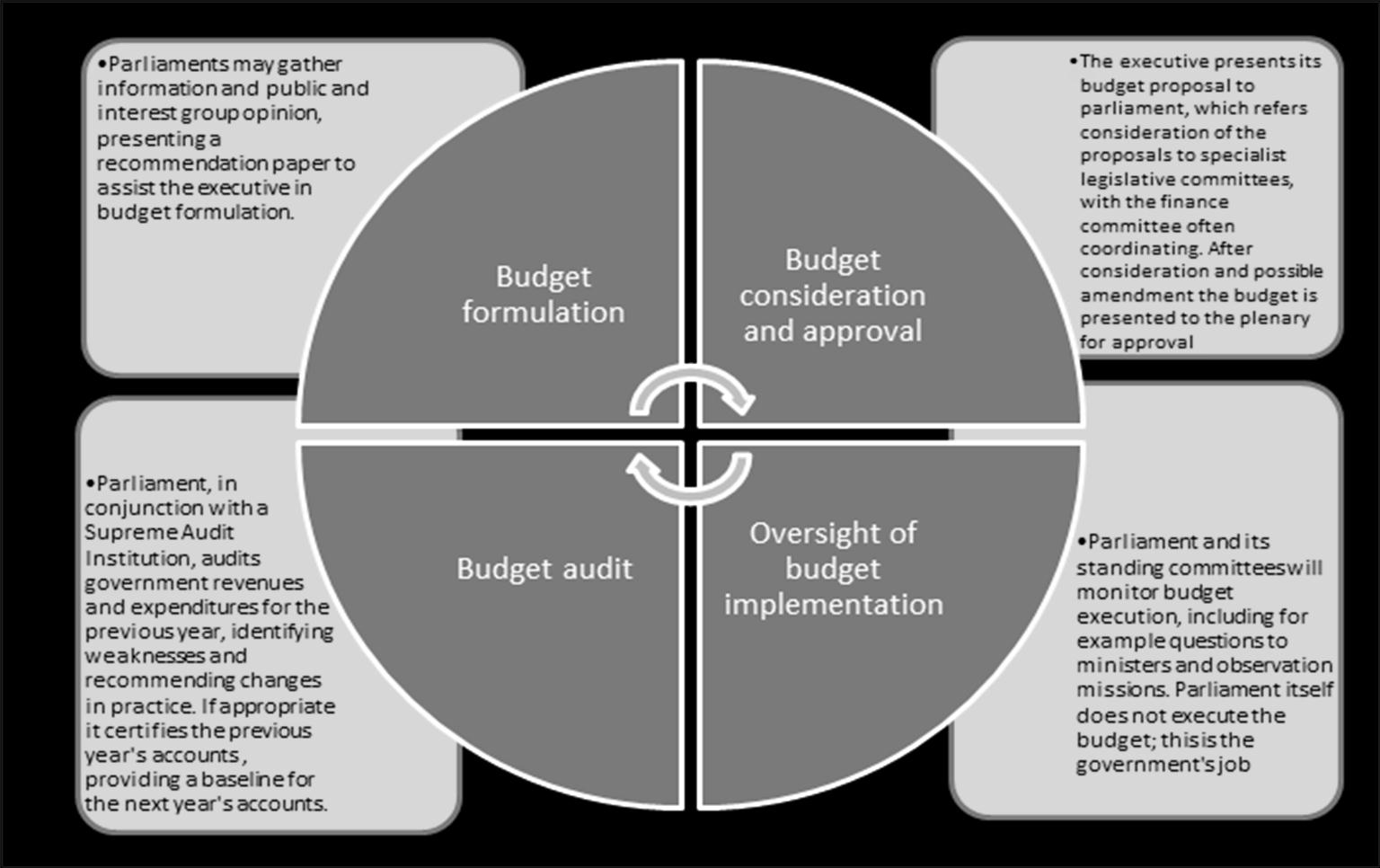 Traditionally, parliament has been involved mainly at the approval and the audit stage. Increasingly, however, parliaments are playing a key role in gathering input at the budget development stage.