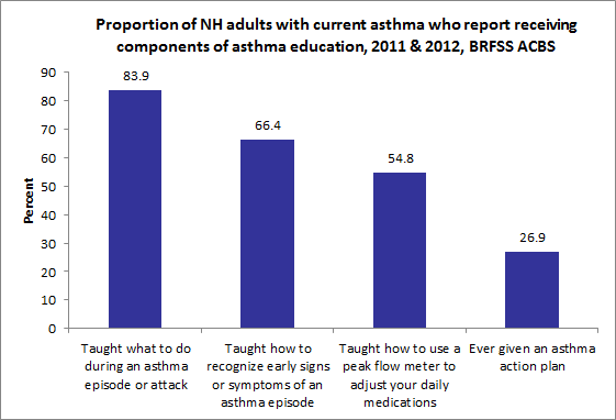 Percent New Hampshire State Asthma Plan 2015 2019 NHLBI EPR3 guidelines recommend four components considered essential to effective asthma management: Assessing and monitoring asthma severity and