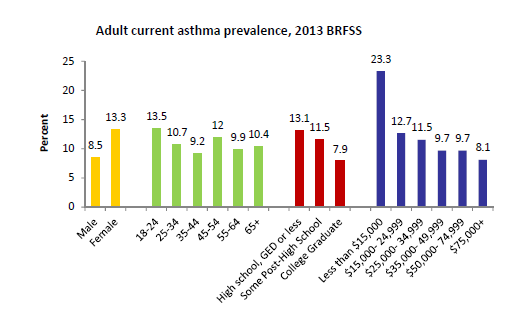 II. ASTHMA IN NEW HAMPSHIRE The New Hampshire Asthma Control Program (NHACP) has produced several reports examining the burden of asthma In New Hampshire in detail.