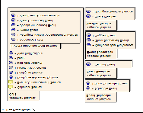 Figure 3: Grouped Use Cases (Partial). Usually, each scenario corresponds to only one feature of the system.