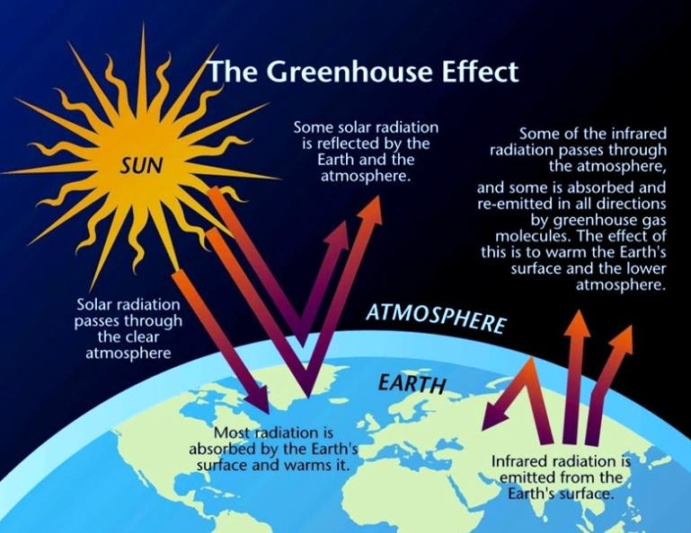 Climate change the greenhouse effect pdf for Green housse effect