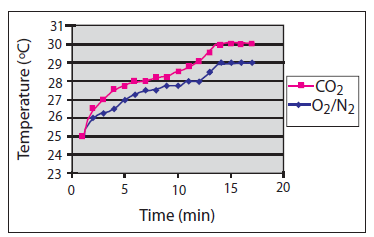 TEACHER NOTES Figure 6: Example of results on a sunny day, using a digital thermometer [2] Explanation of the results Bottle 1 represents an atmosphere with a lower concentration of carbon dioxide