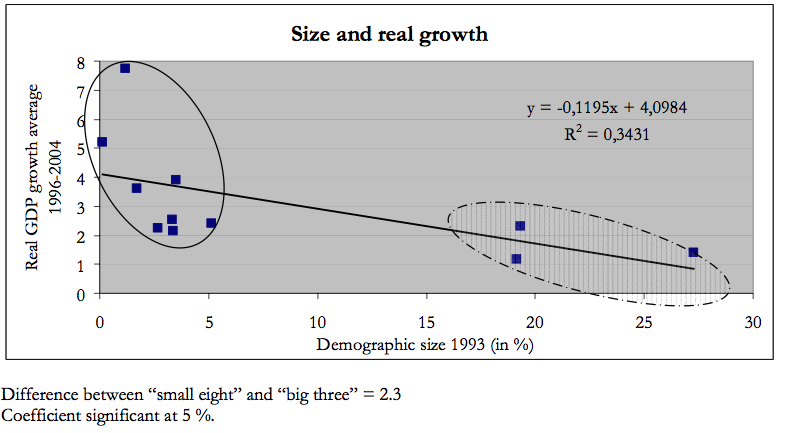 Figure 3: The Size Nexus Source: Laurent and Le Cacheux (2010) Our own analysis echoes the French results.