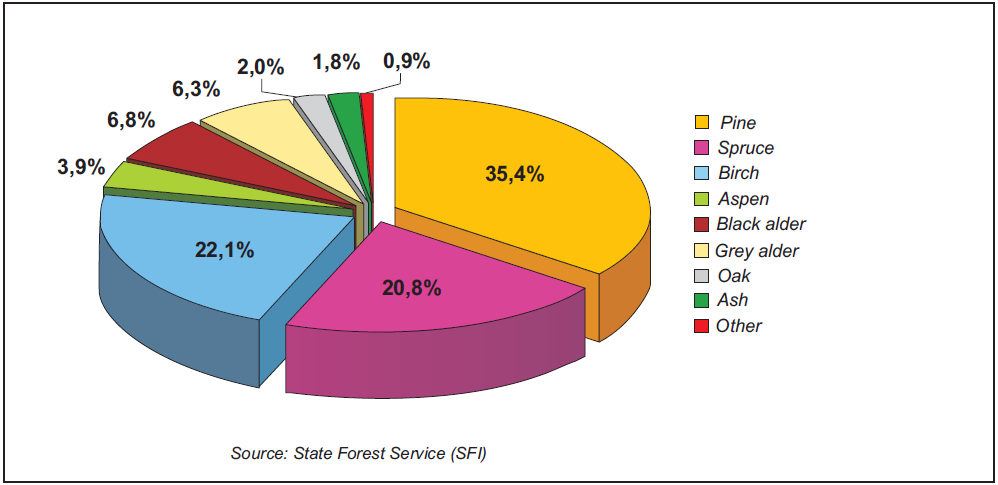 Coniferous stands prevail in Lithuania covering 56.3% of the forest area (Fig. 2). Softwood deciduous forests cover 39.6% while hardwood deciduous forests cover 4.1%. Fig. 2. Forest by dominant tree species 01.