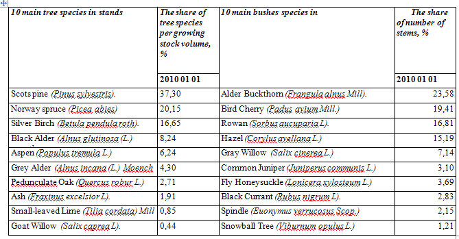 based. The Red Data Book contains descriptions of 767 species of animals, plants, lichens and fungi. Typical tree and bush species in Lithuanian forests are shown in table 2. Table 2.