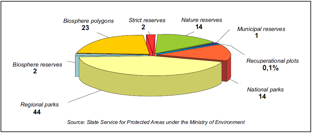 Forms of nature protection such as national parks and Natura 2000 sites - Lithuania In 2010, the national network of protected areas covered 15.6% of the total Lithuanian territory (Fig. 14, Fig. 15).