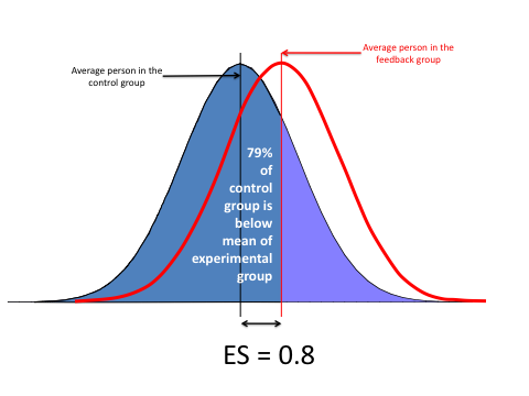 FIGURE 1: AN EFFECT SIZE OF 0.8 Although this labelling also corresponds with the overall distribution of effects found in education research with an average around 0.