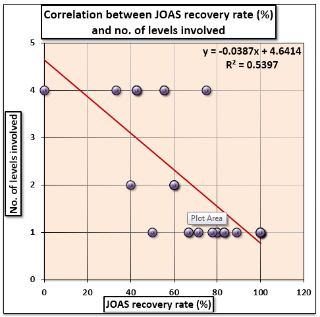 Graph 4 It was found that as age of the patient increases neurological recovery rate using JOA score for myelopathy and radiculopathy decreases.
