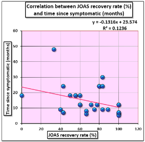 Graph 6 It was found that as duration of symptoms increases neurological recovery rate(joas) decreases for myelopathy and radiculopathy.