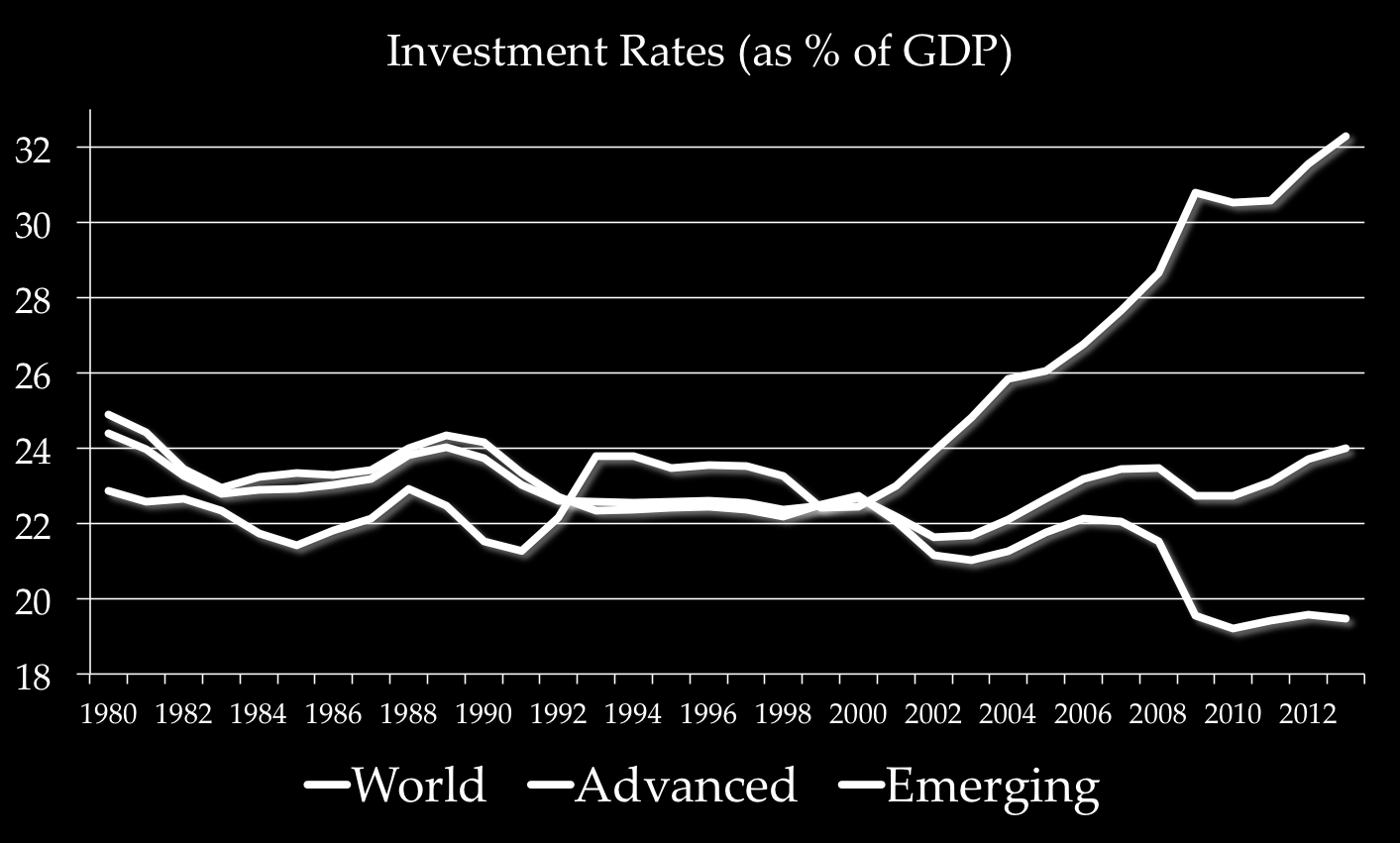 The above graph has shown the trend of investment allocation in the developed as well as developing countries.