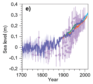 Rate of GMSLR has been greater since the mid-19th century Fig 13.3e 1901-1990 Rate during 1901-1990 was 1.5 [1.3 to 1.7] mm yr -1.