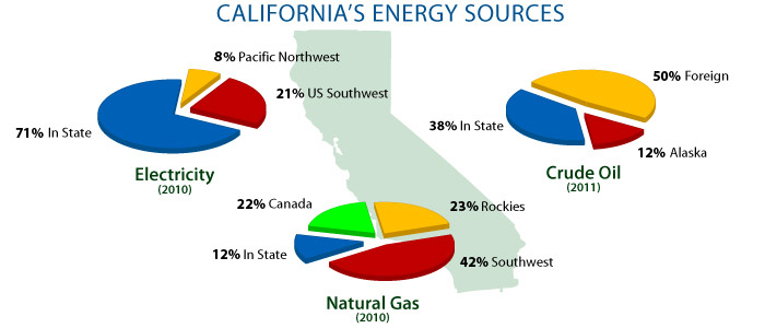 FUNDAMENTAL DRIVERS OF ELECTRICITY PRICES Overview of Market Structure and Electricity Supply The current state of California s electricity markets is a hybrid system of regulation and deregulation,