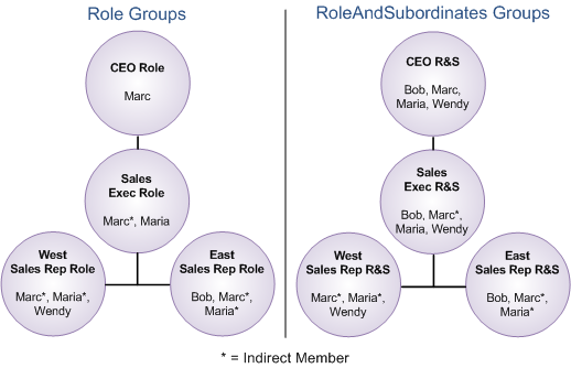 Sample Scenarios By scanning the Role groups, Salesforce can quickly identify the indirect members who inherit record access from users at that role.