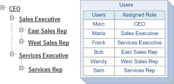 Sample Scenarios Note: The scenarios only show data that s essential to the example; they don t show all of the fields and tables Salesforce uses for calculating record access.