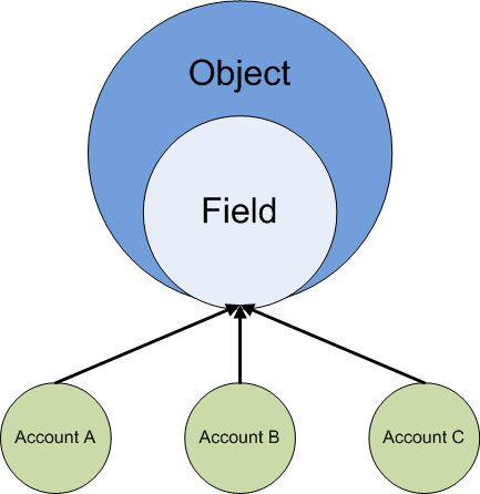 Data Access in Salesforce For example, if a user has access to an account field, then they have access to both the account field and the account object itself.