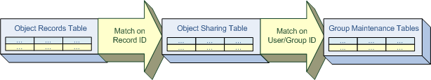 Sharing Rows Salesforce returns only records that satisfy the entire statement, including its appended SQL.
