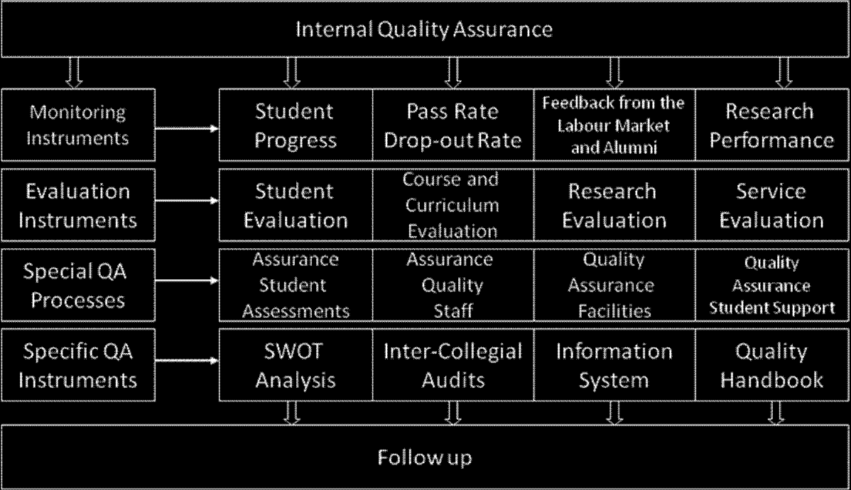 1.2.2 AUN-QA Model for Internal Quality Assurance (IQA) System The AUN-QA model for an IQA system (see Figure 4) consists of 11 criteria covering the following areas: internal quality assurance