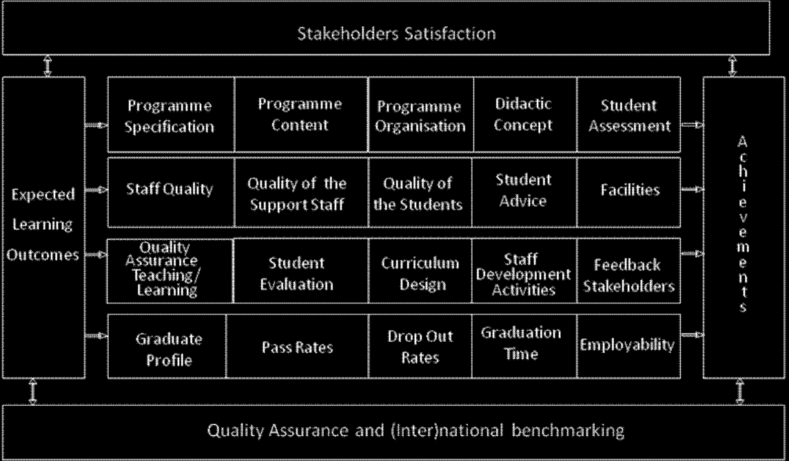1.2.3 AUN-QA Model for Programme Level The AUN-QA Model for programme level focuses on teaching and learning with regard to the following dimensions: quality of input quality of process quality of